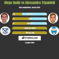 Diego Godin vs Alessandro Tripaldelli h2h player stats