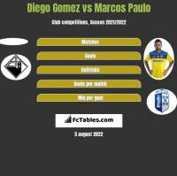 Diego Gomez vs Marcos Paulo h2h player stats