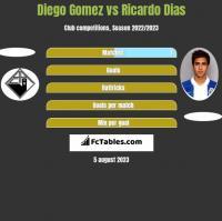 Diego Gomez vs Ricardo Dias h2h player stats