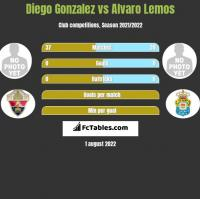 Diego Gonzalez vs Alvaro Lemos h2h player stats