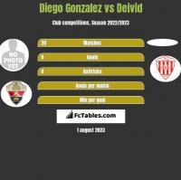 Diego Gonzalez vs Deivid h2h player stats