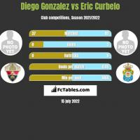 Diego Gonzalez vs Eric Curbelo h2h player stats