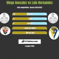 Diego Gonzalez vs Luis Hernandez h2h player stats