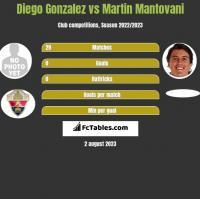 Diego Gonzalez vs Martin Mantovani h2h player stats
