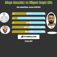 Diego Gonzalez vs Miguel Angel Cifu h2h player stats