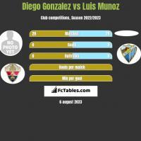 Diego Gonzalez vs Luis Munoz h2h player stats