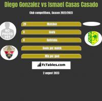Diego Gonzalez vs Ismael Casas Casado h2h player stats