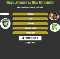 Diego Jimenez vs Elias Hernandez h2h player stats