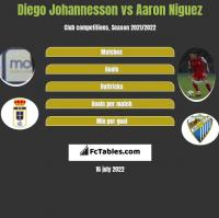 Diego Johannesson vs Aaron Niguez h2h player stats