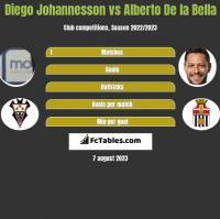 Diego Johannesson vs Alberto De la Bella h2h player stats