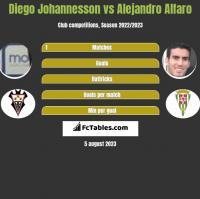 Diego Johannesson vs Alejandro Alfaro h2h player stats