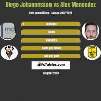 Diego Johannesson vs Alex Menendez h2h player stats