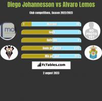 Diego Johannesson vs Alvaro Lemos h2h player stats