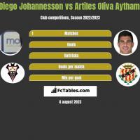 Diego Johannesson vs Artiles Oliva Aythami h2h player stats