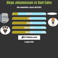 Diego Johannesson vs Dani Calvo h2h player stats