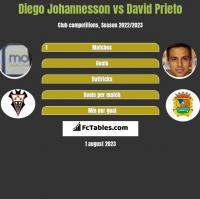 Diego Johannesson vs David Prieto h2h player stats