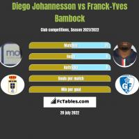 Diego Johannesson vs Franck-Yves Bambock h2h player stats