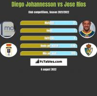 Diego Johannesson vs Jose Rios h2h player stats