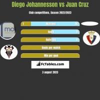Diego Johannesson vs Juan Cruz h2h player stats