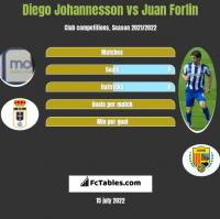 Diego Johannesson vs Juan Forlin h2h player stats