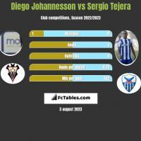 Diego Johannesson vs Sergio Tejera h2h player stats