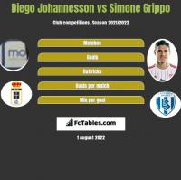 Diego Johannesson vs Simone Grippo h2h player stats