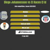 Diego Johannesson vs El Hacen El Id h2h player stats