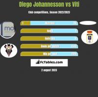 Diego Johannesson vs Viti h2h player stats