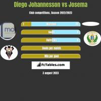 Diego Johannesson vs Josema h2h player stats
