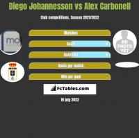 Diego Johannesson vs Alex Carbonell h2h player stats