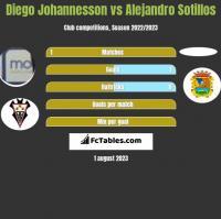 Diego Johannesson vs Alejandro Sotillos h2h player stats