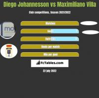 Diego Johannesson vs Maximiliano Villa h2h player stats