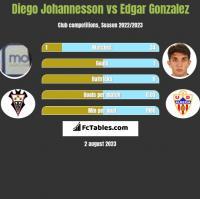 Diego Johannesson vs Edgar Gonzalez h2h player stats
