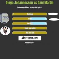 Diego Johannesson vs Dani Martin h2h player stats
