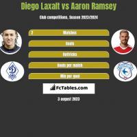 Diego Laxalt vs Aaron Ramsey h2h player stats