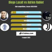 Diego Laxalt vs Adrien Rabiot h2h player stats