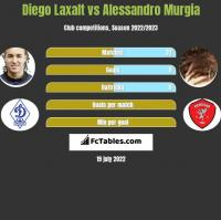 Diego Laxalt vs Alessandro Murgia h2h player stats
