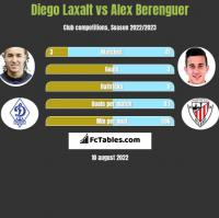 Diego Laxalt vs Alex Berenguer h2h player stats