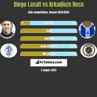 Diego Laxalt vs Arkadiuzs Reca h2h player stats