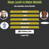 Diego Laxalt vs Blaise Matuidi h2h player stats