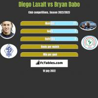 Diego Laxalt vs Bryan Dabo h2h player stats