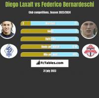 Diego Laxalt vs Federico Bernardeschi h2h player stats