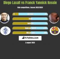 Diego Laxalt vs Franck Yannick Kessie h2h player stats