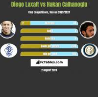 Diego Laxalt vs Hakan Calhanoglu h2h player stats