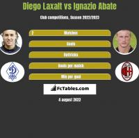 Diego Laxalt vs Ignazio Abate h2h player stats
