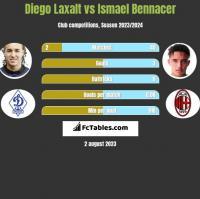 Diego Laxalt vs Ismael Bennacer h2h player stats