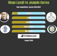 Diego Laxalt vs Joaquin Correa h2h player stats