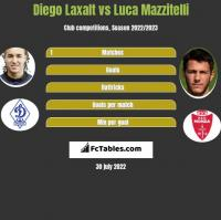 Diego Laxalt vs Luca Mazzitelli h2h player stats