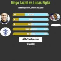 Diego Laxalt vs Lucas Biglia h2h player stats