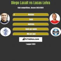 Diego Laxalt vs Lucas Leiva h2h player stats